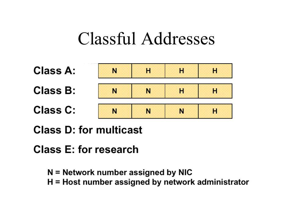 Classful Addresses