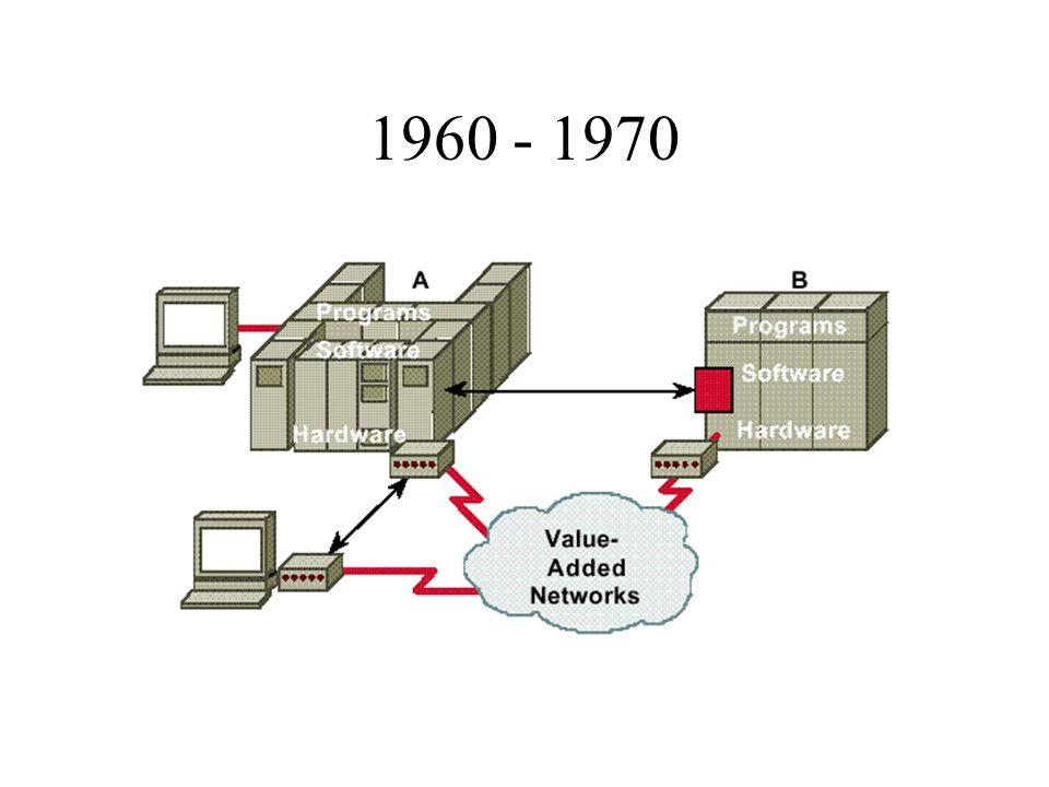 UDP Connectionless No reliability, flow-control, or error- recovery Less Overhead NFS, SNMP, DNS, TFTP Utilisé pour la voix