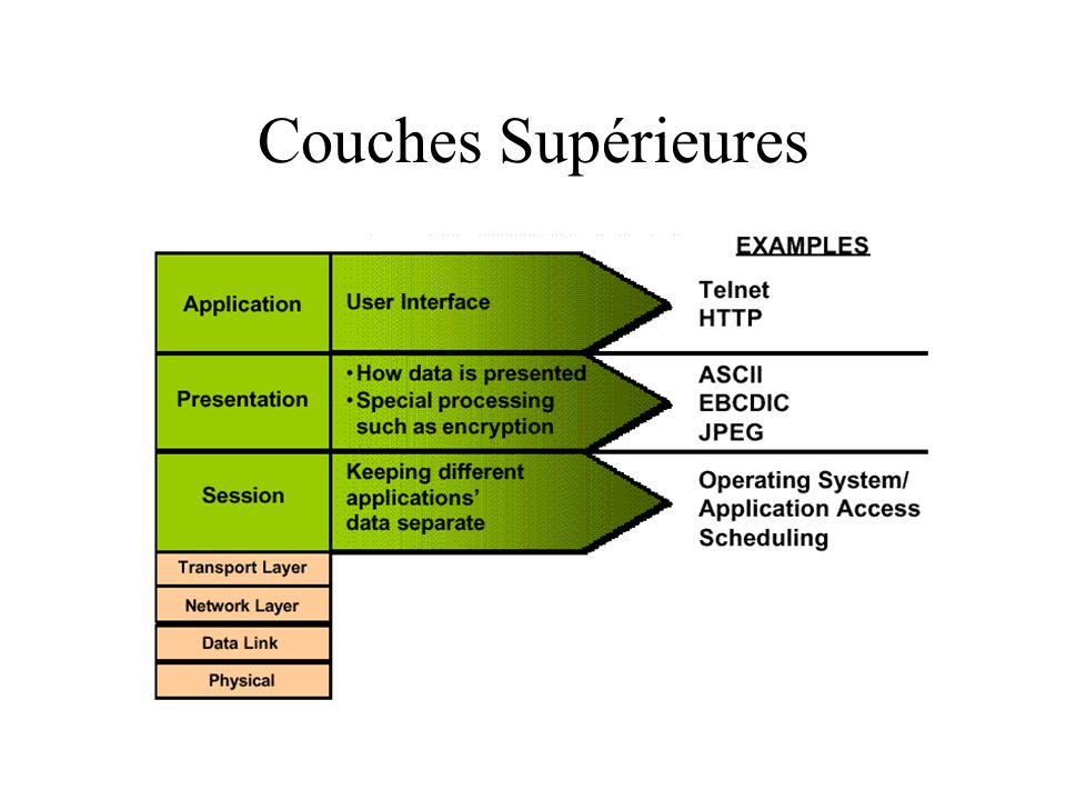 Couches Supérieures