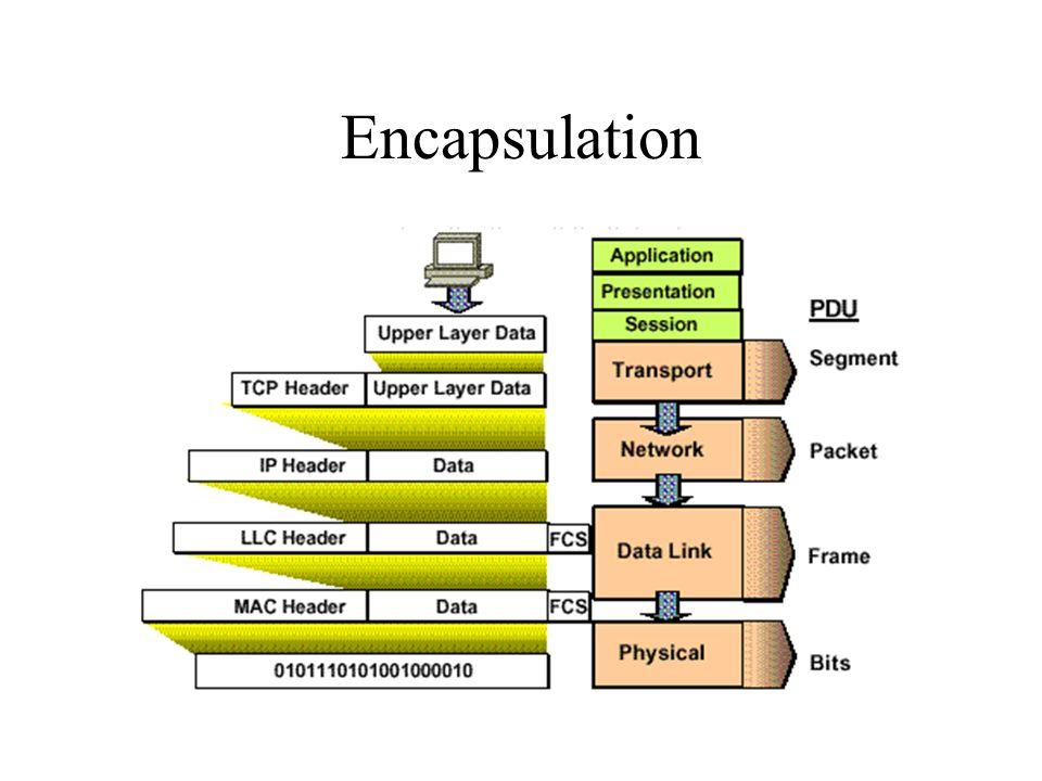VLSM Flexibilite limitée Gaspillage d'adresses Solution: Subnets (pas seulement a la limite du byte) On emprunte des bits de la partie hote pour creer une partie sous-réseau