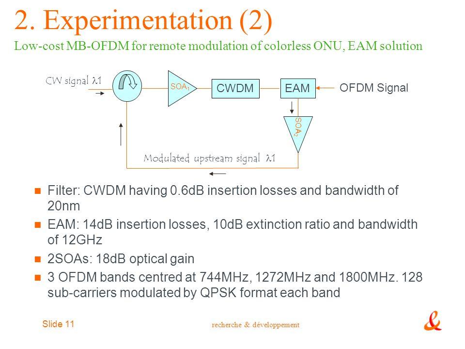 recherche & développement Slide 11 Filter: CWDM having 0.6dB insertion losses and bandwidth of 20nm EAM: 14dB insertion losses, 10dB extinction ratio