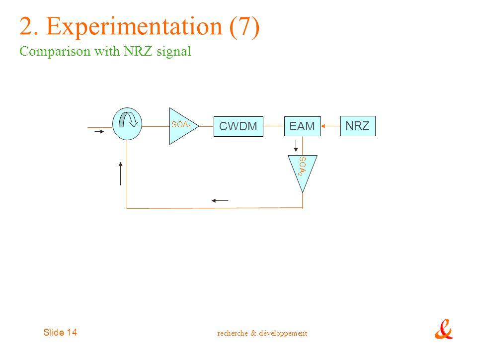 recherche & développement Slide 14 2. Experimentation (7) Comparison with NRZ signal SOA 1 CWDM EAM NRZ SOA 2