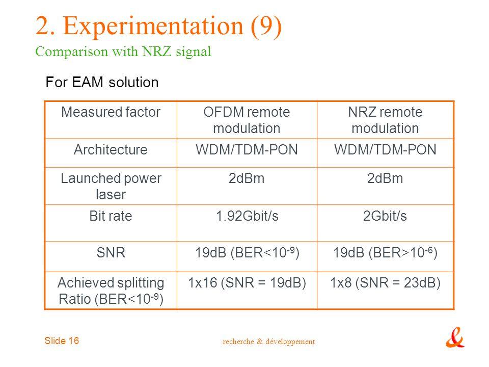 recherche & développement Slide 16 Measured factorOFDM remote modulation NRZ remote modulation ArchitectureWDM/TDM-PON Launched power laser 2dBm Bit r