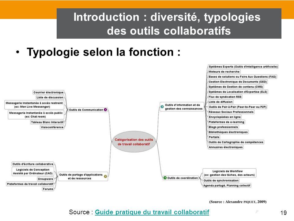 19 Typologie selon la fonction : Introduction : diversité, typologies des outils collaboratifs Source : Guide pratique du travail collaboratifGuide pr