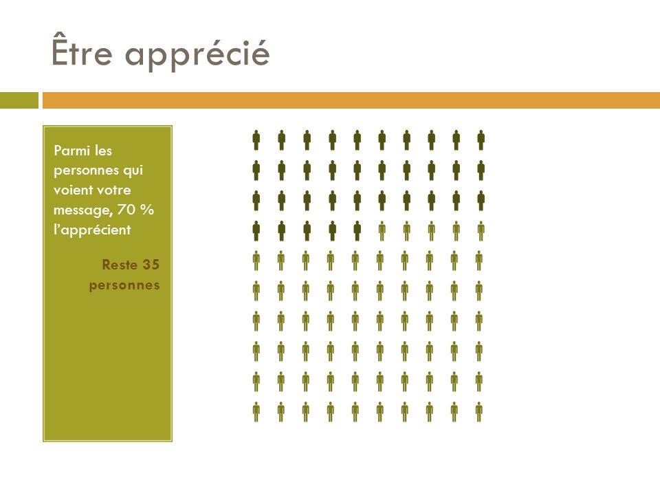 Être apprécié Parmi les personnes qui voient votre message, 70 % l'apprécient Reste 35 personnes  