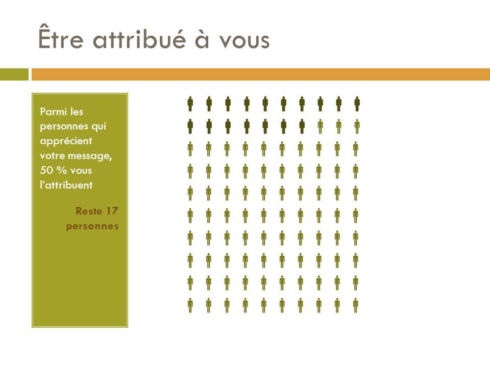 Être attribué à vous Parmi les personnes qui apprécient votre message, 50 % vous l'attribuent Reste 17 personnes 