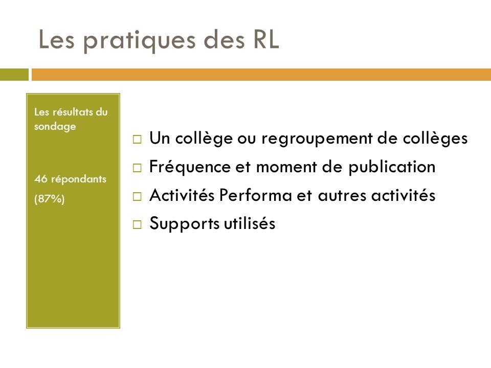 Les pratiques des RL Les résultats du sondage 46 répondants (87%)  Un collège ou regroupement de collèges  Fréquence et moment de publication  Activités Performa et autres activités  Supports utilisés