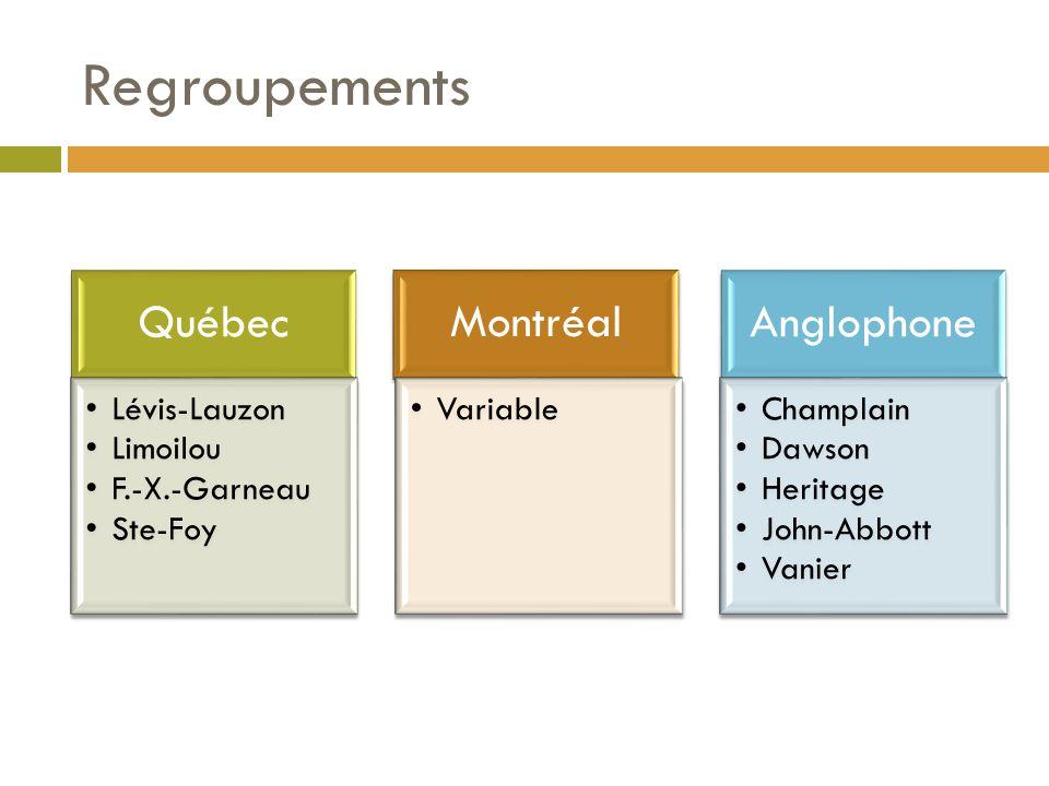 Regroupements Québec Lévis-Lauzon Limoilou F.-X.-Garneau Ste-Foy Montréal Variable Anglophone Champlain Dawson Heritage John-Abbott Vanier