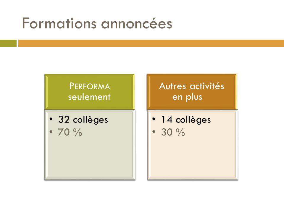 Formations annoncées P ERFORMA seulement 32 collèges 70 % Autres activités en plus 14 collèges 30 %