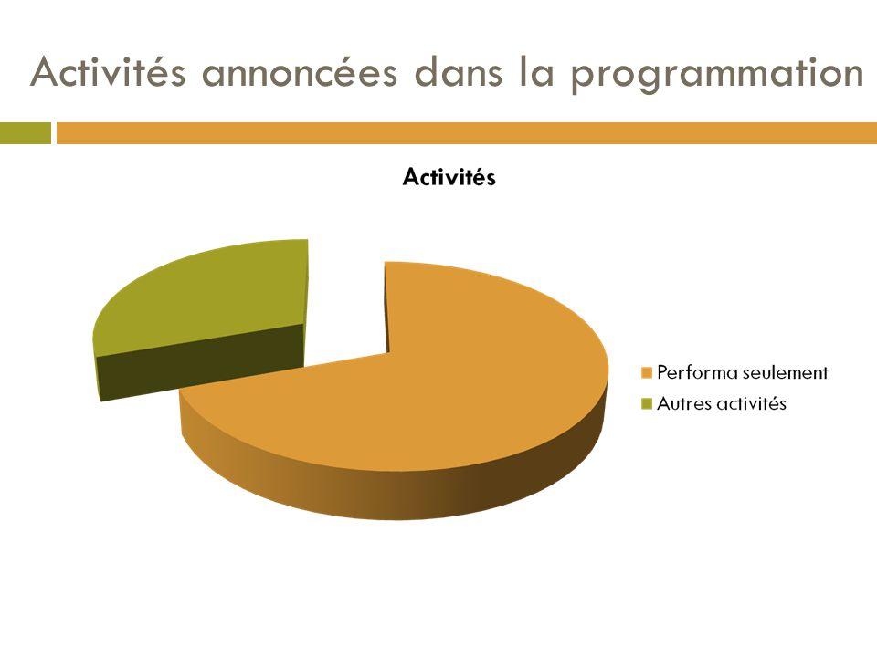 Activités annoncées dans la programmation