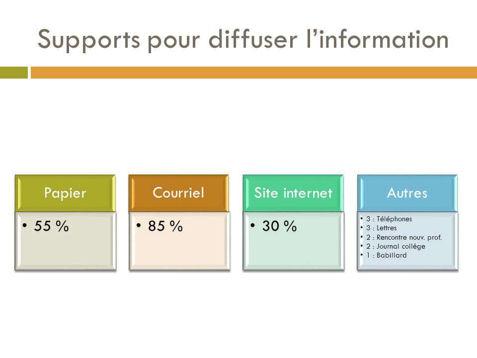 Supports pour diffuser l'information Papier 55 % Courriel 85 % Site internet 30 % Autres 3 : Téléphones 3 : Lettres 2 : Rencontre nouv.