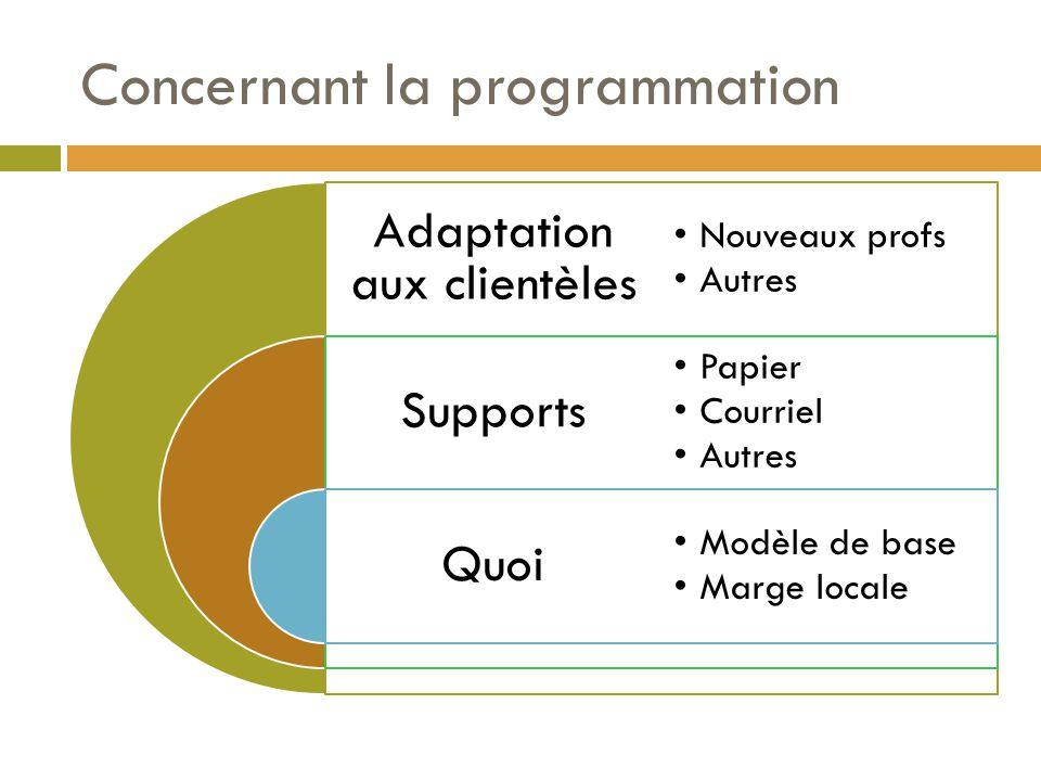 Concernant la programmation Adaptation aux clientèles Supports Quoi Nouveaux profs Autres Papier Courriel Autres Modèle de base Marge locale