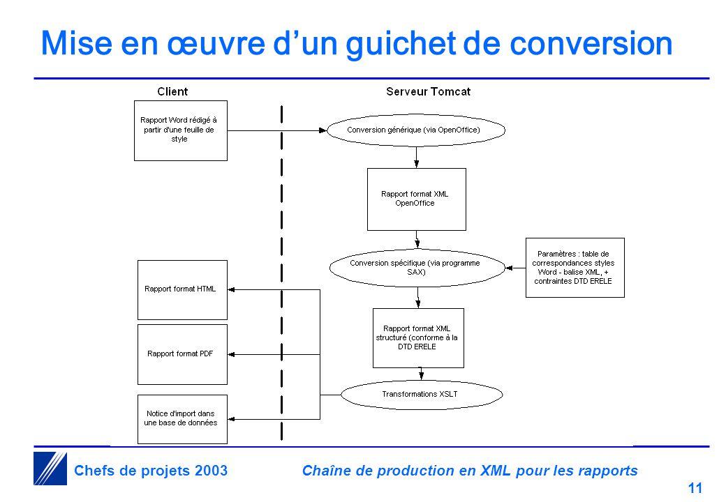 Chaîne de production en XML pour les rapports 11 Chefs de projets 2003 Mise en œuvre d'un guichet de conversion