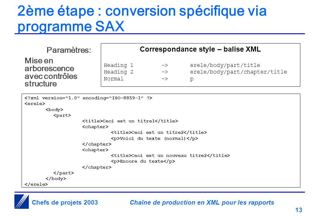 Chaîne de production en XML pour les rapports 13 Chefs de projets 2003 2ème étape : conversion spécifique via programme SAX Correspondance style – balise XML Heading 1->erele/body/part/title Heading 2->erele/body/part/chapter/title Normal->p Ceci est un titre1 Ceci est un titre2 Voici du texte (normal) Ceci est un nouveau titre2 Encore du texte Paramètres: Mise en arborescence avec contrôles structure