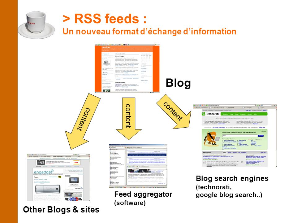 > RSS feeds : Un nouveau format d'échange d'information Blog content Other Blogs & sites content Feed aggregator (software) content Blog search engines (technorati, google blog search..)