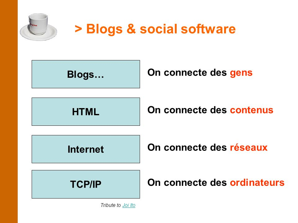 > Blogs & social software TCP/IP On connecte des ordinateurs Internet On connecte des réseaux HTML On connecte des contenus Blogs… On connecte des gens Tribute to Joi ItoJoi Ito