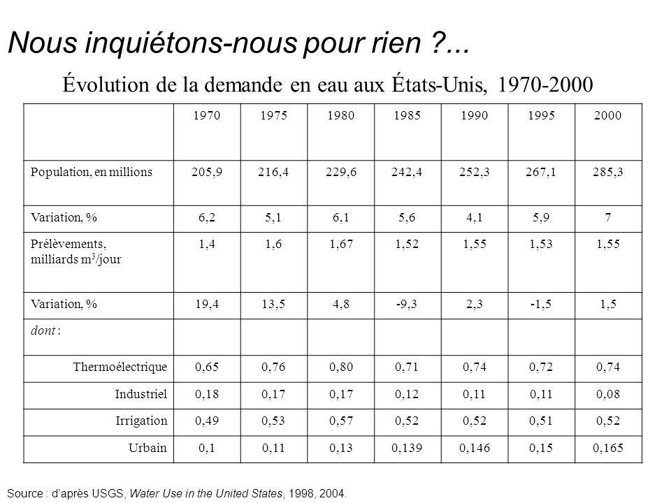 Évolution de la demande en eau aux États-Unis, 1970-2000 1970197519801985199019952000 Population, en millions205,9216,4229,6242,4252,3267,1285,3 Varia