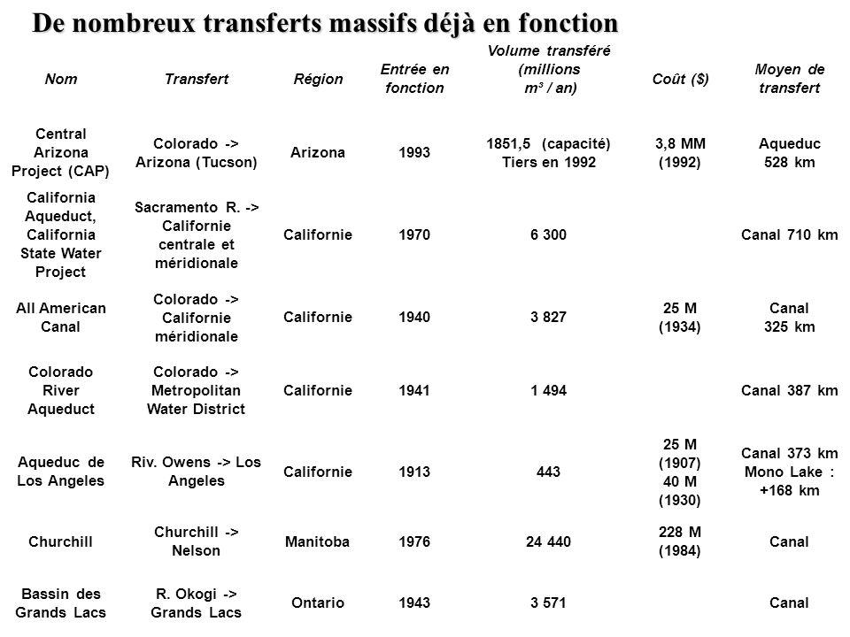 NomTransfertRégion Entrée en fonction Volume transféré (millions m³ / an) Coût ($) Moyen de transfert Central Arizona Project (CAP) Colorado -> Arizon