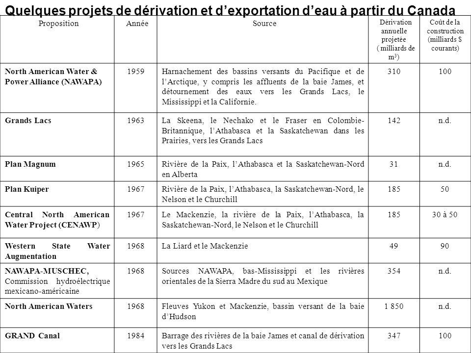 PropositionAnnéeSource Dérivation annuelle projetée ( milliards de m 3 ) Coût de la construction (milliards $ courants) North American Water & Power A