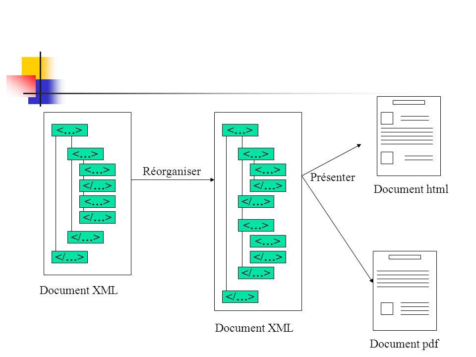 Applications de règles de réécriture Le principe de fonctionnement de XSL est l application de règles ou templates ou modèles Une règle permet de déterminer le texte qui doit être réécrit à la place d un motif /d un pattern (élément, attribut, texte, …)