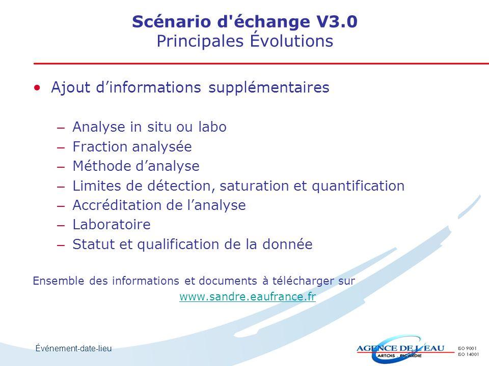 Événement-date-lieu Ajout d'informations supplémentaires – – Analyse in situ ou labo – – Fraction analysée – – Méthode d'analyse – – Limites de détect