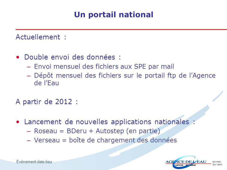 Événement-date-lieu Actuellement : Double envoi des données : – – Envoi mensuel des fichiers aux SPE par mail – – Dépôt mensuel des fichiers sur le po