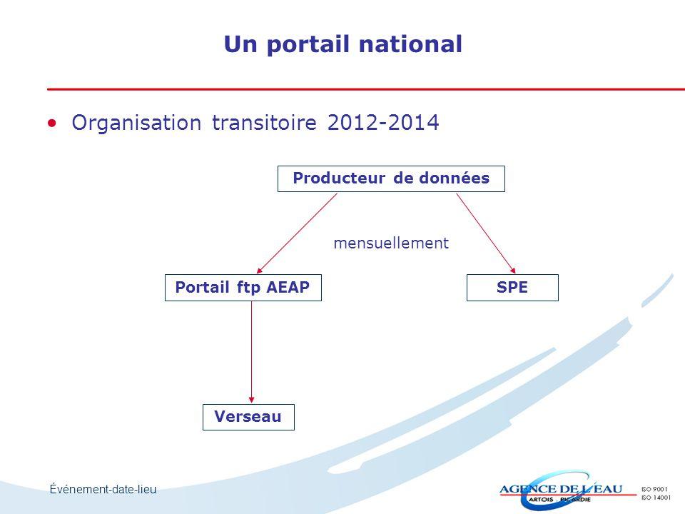 Événement-date-lieu Organisation transitoire 2012-2014 Producteur de données Portail ftp AEAPSPE Verseau mensuellement Un portail national