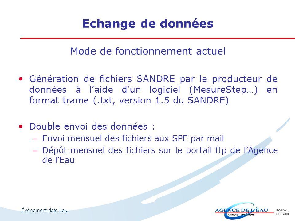 Événement-date-lieu Echange de données Mode de fonctionnement actuel Génération de fichiers SANDRE par le producteur de données à l'aide d'un logiciel