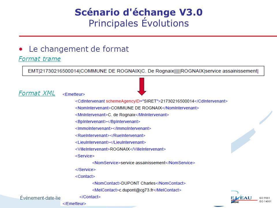Événement-date-lieu Scénario d'échange V3.0 Principales Évolutions Le changement de format Format trame Format XML