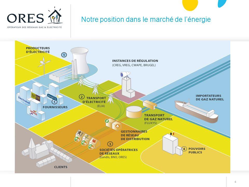 4 Notre position dans le marché de l'énergie
