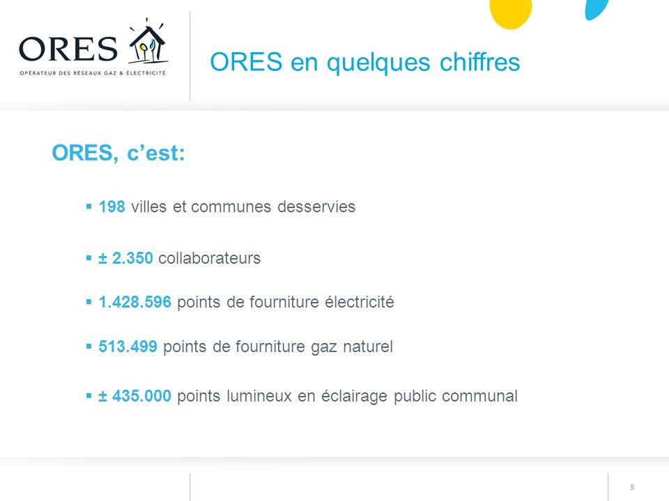 5 ORES en quelques chiffres ORES, c'est:  198 villes et communes desservies  ± 2.350 collaborateurs  1.428.596 points de fourniture électricité  5
