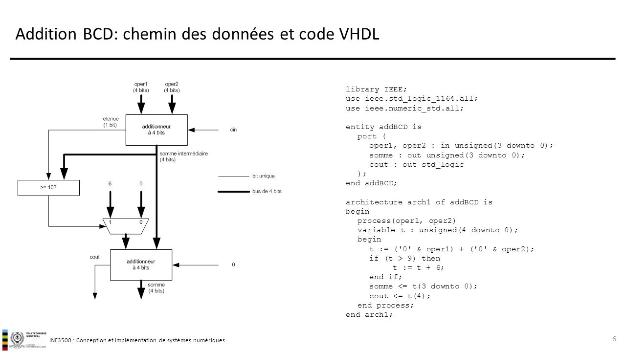 INF3500 : Conception et implémentation de systèmes numériques Addition BCD: chemin des données et code VHDL 6 library IEEE; use ieee.std_logic_1164.all; use ieee.numeric_std.all; entity addBCD is port ( oper1, oper2 : in unsigned(3 downto 0); somme : out unsigned(3 downto 0); cout : out std_logic ); end addBCD; architecture arch1 of addBCD is begin process(oper1, oper2) variable t : unsigned(4 downto 0); begin t := ( 0 & oper1) + ( 0 & oper2); if (t > 9) then t := t + 6; end if; somme <= t(3 downto 0); cout <= t(4); end process; end arch1;