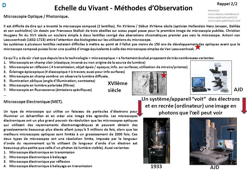 Echelle du Vivant - Méthodes d'Observation Rappel 2/2 Microscopie Optique / Photonique.