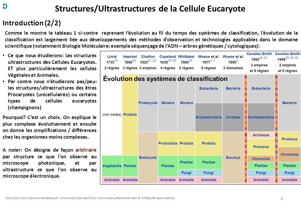 Structures/Ultrastructures de la Cellule Eucaryote Comme le montre le tableau 1 ci-contre reprenant l'évolution au fil du temps des systèmes de classification, l'évolution de la classification est largement liée aux développements des méthodes d'observation et technologies applicables dans le domaine scientifique (notamment Biologie Moléculaire; exemple séquençage de l'ADN – arbres génétiques / cytologiques): Introduction (2/2) A noter: On désigne de façon arbitraire par structure ce que l on observe au microscope photonique, et par ultrastructure ce que l on observe au microscope électronique.