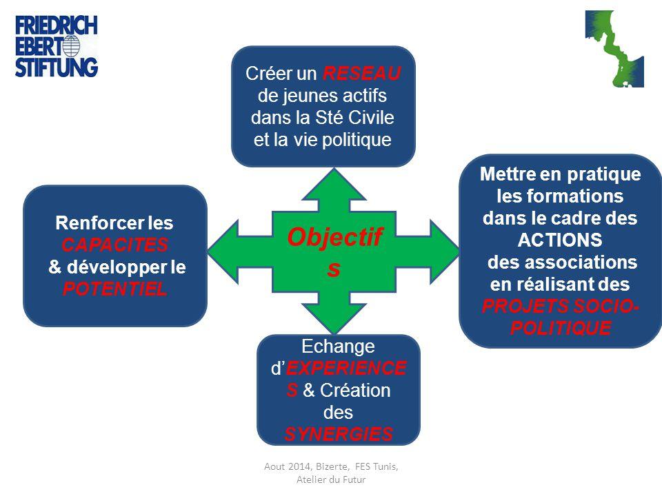 Aout 2014, Bizerte, FES Tunis, Atelier du Futur Objectif s Renforcer les CAPACITES & développer le POTENTIEL Echange d'EXPERIENCE S & Création des SYN