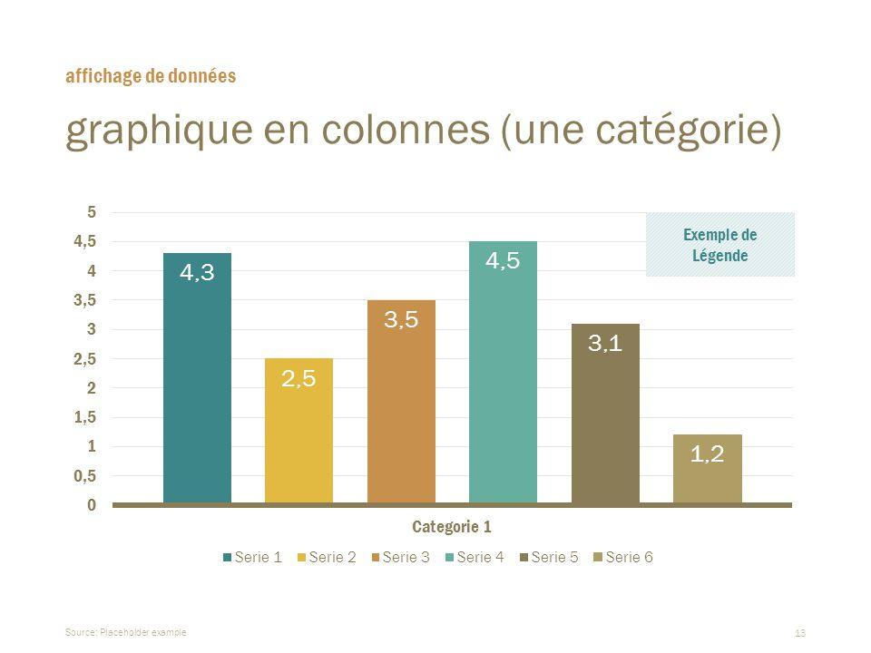 13 graphique en colonnes (une catégorie)  Source: Placeholder example affichage de données Exemple de Légende