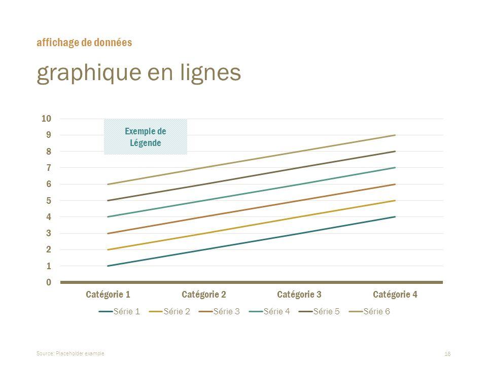 16 graphique en lignes  Source: Placeholder example affichage de données Exemple de Légende