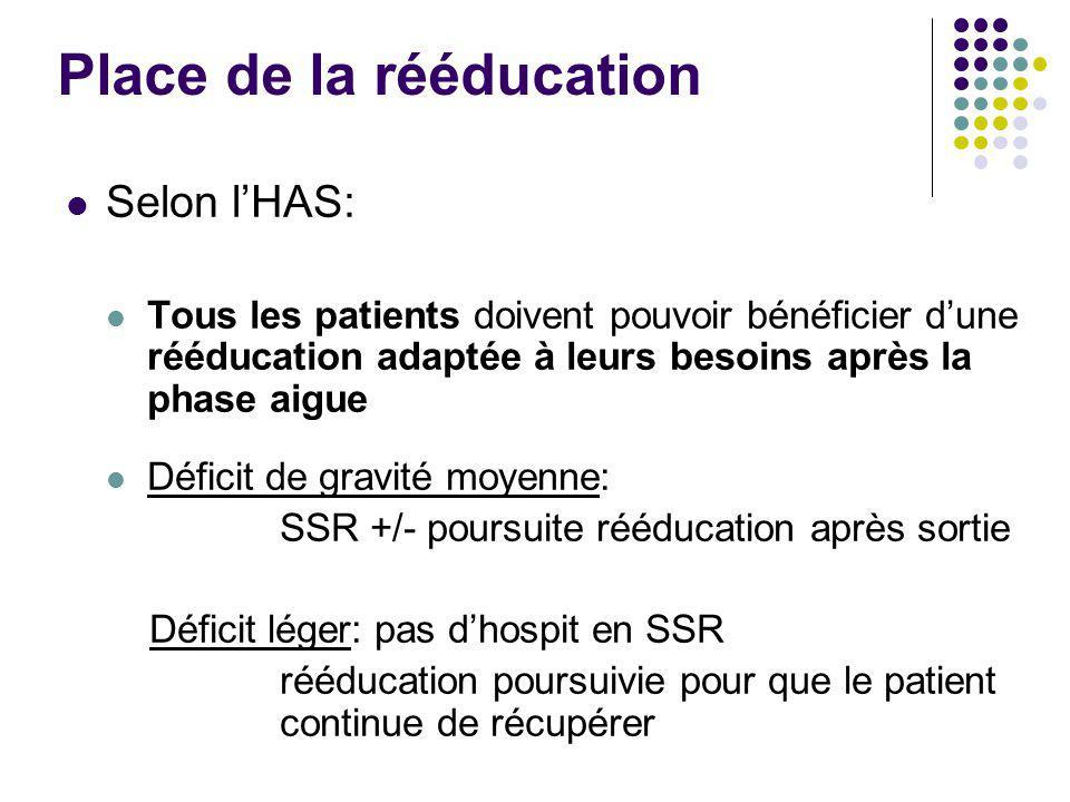 Place de la rééducation Selon l'HAS: Tous les patients doivent pouvoir bénéficier d'une rééducation adaptée à leurs besoins après la phase aigue Défic