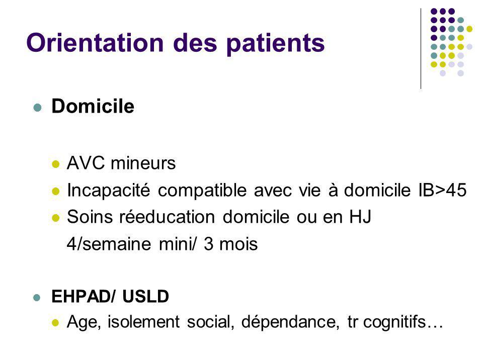 Orientation des patients Domicile AVC mineurs Incapacité compatible avec vie à domicile IB>45 Soins réeducation domicile ou en HJ 4/semaine mini/ 3 mo