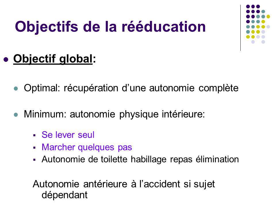 Objectifs de la rééducation Objectif global: Optimal: récupération d'une autonomie complète Minimum: autonomie physique intérieure:  Se lever seul 