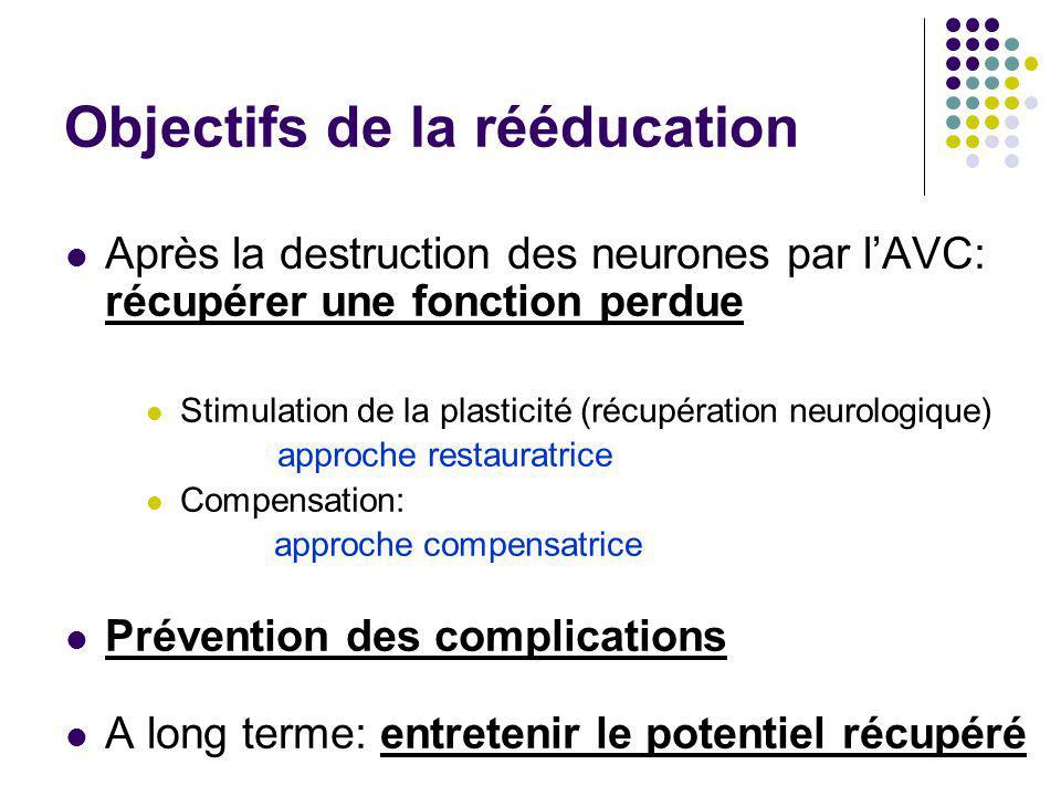 Objectifs de la rééducation Après la destruction des neurones par l'AVC: récupérer une fonction perdue Stimulation de la plasticité (récupération neur