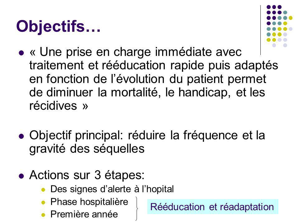 Objectifs… « Une prise en charge immédiate avec traitement et rééducation rapide puis adaptés en fonction de l'évolution du patient permet de diminuer