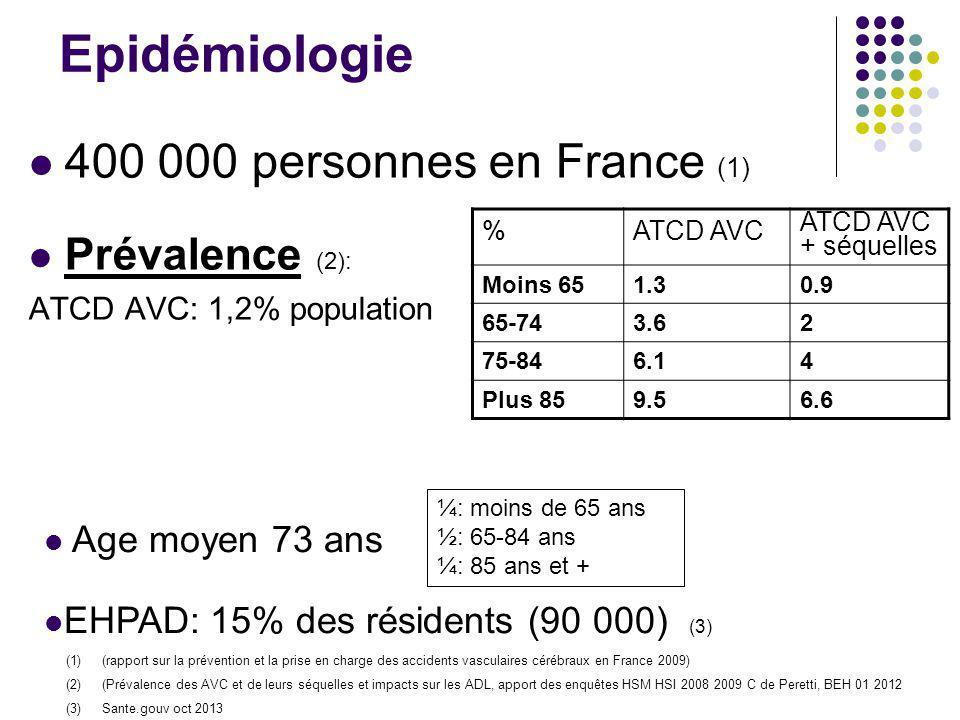 Epidémiologie 400 000 personnes en France (1) Prévalence (2): ATCD AVC: 1,2% population (1)(rapport sur la prévention et la prise en charge des accide