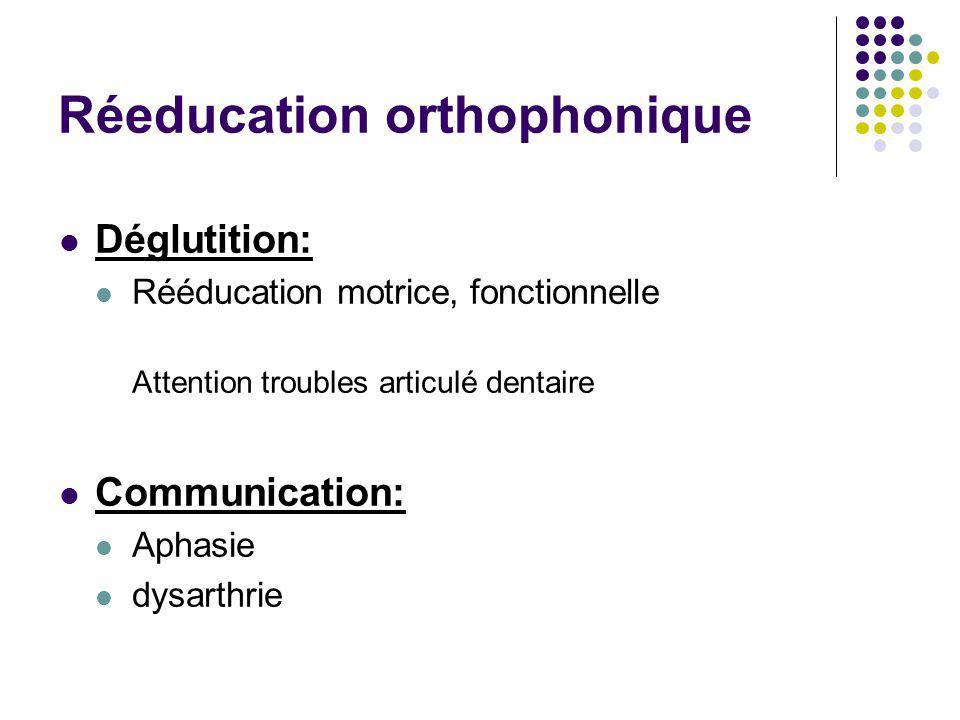 Réeducation orthophonique Déglutition: Rééducation motrice, fonctionnelle Attention troubles articulé dentaire Communication: Aphasie dysarthrie