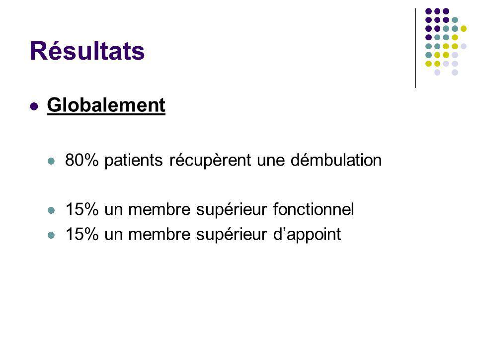 Résultats Globalement 80% patients récupèrent une démbulation 15% un membre supérieur fonctionnel 15% un membre supérieur d'appoint