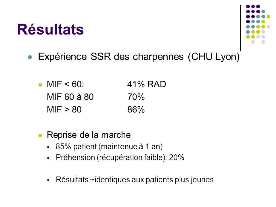 Résultats Expérience SSR des charpennes (CHU Lyon) MIF < 60:41% RAD MIF 60 à 8070% MIF > 8086% Reprise de la marche  85% patient (maintenue à 1 an) 