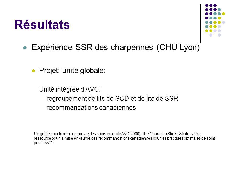 Résultats Expérience SSR des charpennes (CHU Lyon) Projet: unité globale: Unité intégrée d'AVC: regroupement de lits de SCD et de lits de SSR recomman