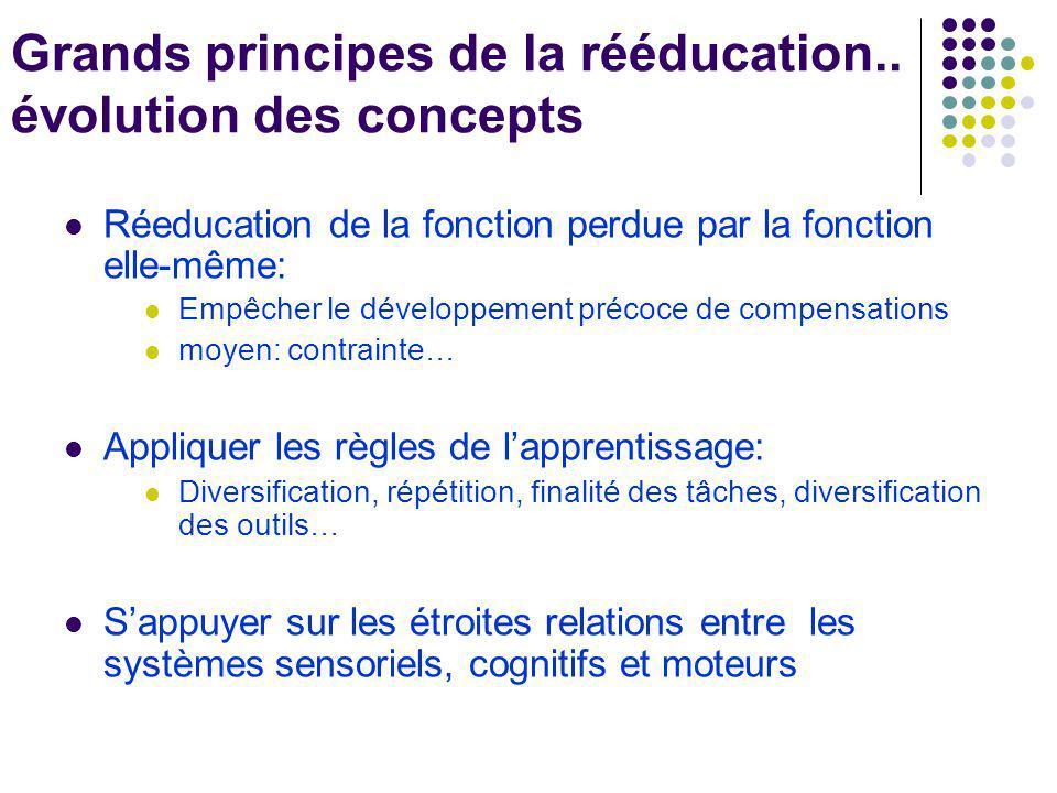 Grands principes de la rééducation.. évolution des concepts Réeducation de la fonction perdue par la fonction elle-même: Empêcher le développement pré