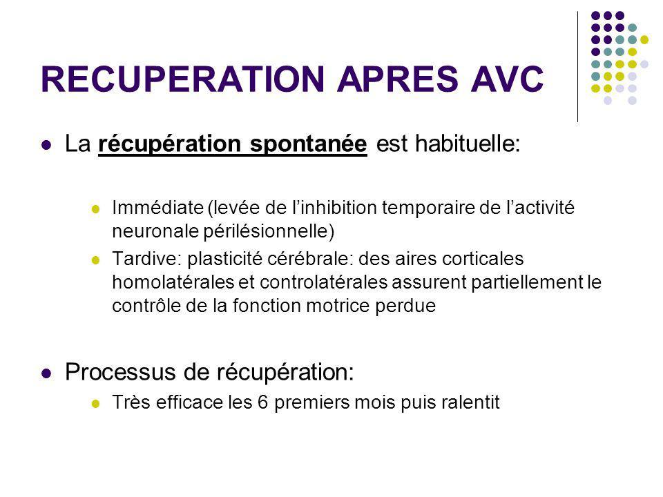 RECUPERATION APRES AVC La récupération spontanée est habituelle: Immédiate (levée de l'inhibition temporaire de l'activité neuronale périlésionnelle)