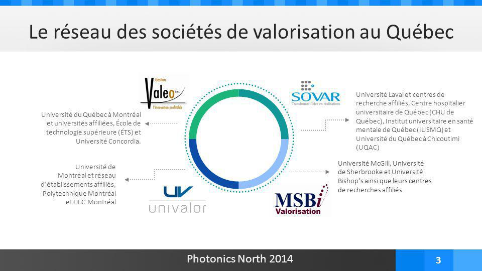 3 Le réseau des sociétés de valorisation au Québec Université Laval et centres de recherche affiliés, Centre hospitalier universitaire de Québec (CHU de Québec), Institut universitaire en santé mentale de Québec (IUSMQ) et Université du Québec à Chicoutimi (UQAC) Université du Québec à Montréal et universités affiliées, École de technologie supérieure (ÉTS) et Université Concordia.